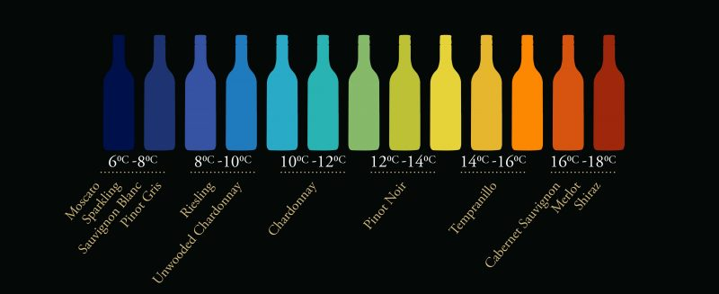 taylors-wines-optimum-drinking-temperature-guide